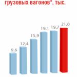 Динамика роста производства вагонов