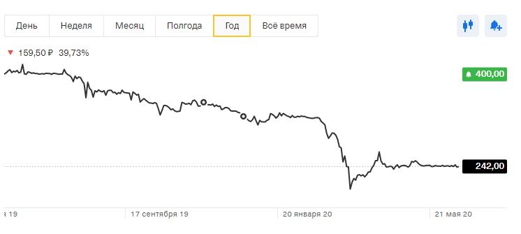 График UWGN